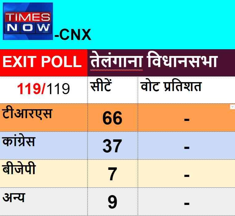 telangana assembly election exit poll - Satya Hindi